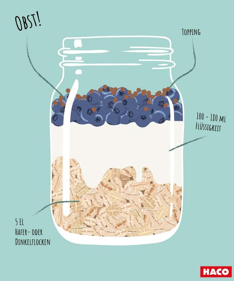 Overnight Oats, Haferflocken, eingeweicht, obst, Topping, Flüssigkeit Rezept