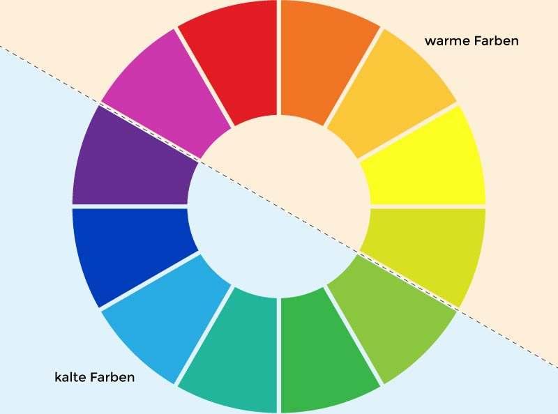 12-teiliger Farbkreis mit warmen und kalten Faren
